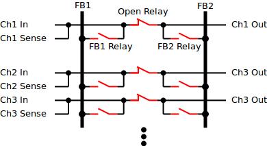 FSB Diagram