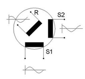 cRIO Resolver Simulation & RVDT-Simulation