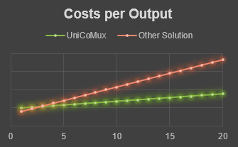UniCoMux costs